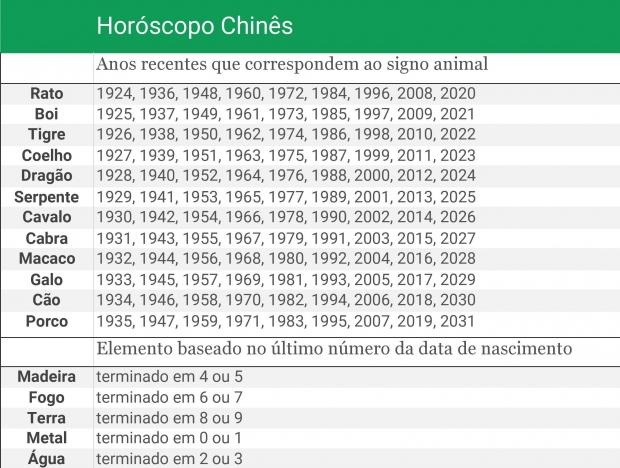 Horoscopo Chines Confira A Simbologia Do Seu Signo Animal E Elemento